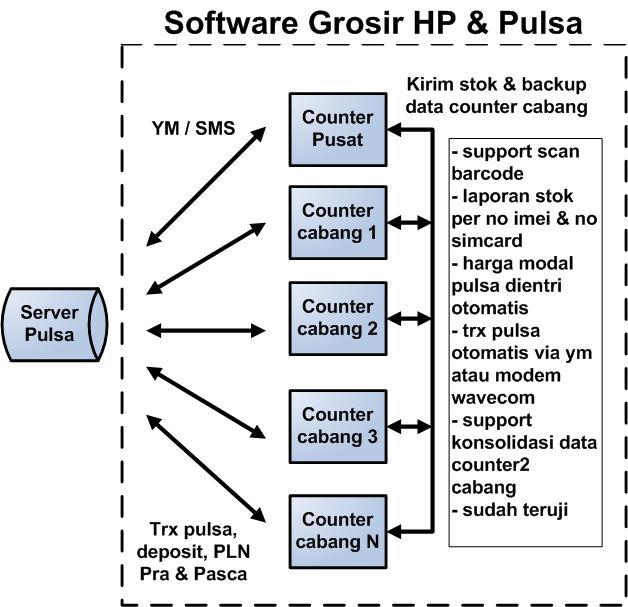 GRATIS Software Konter Pulsa (Beli Source Code=5; Agen=4; Klien=1) (2/6)